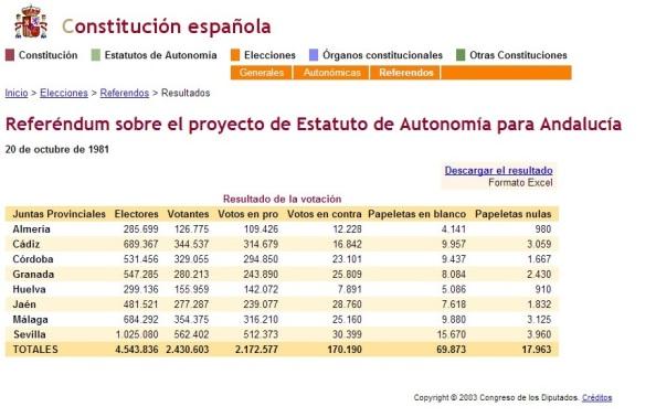 Resultado electoral del referéndum del 28 de febrero de 1980 por la autonomía andaluza con máximo techo competencial.