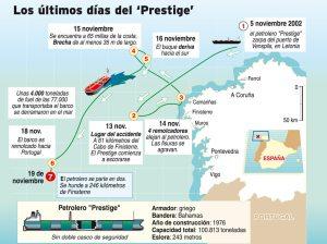 """El recorrido sinuosos que le hicieron hacer al """"Prestige"""" para alejarlo de la costa gallega"""