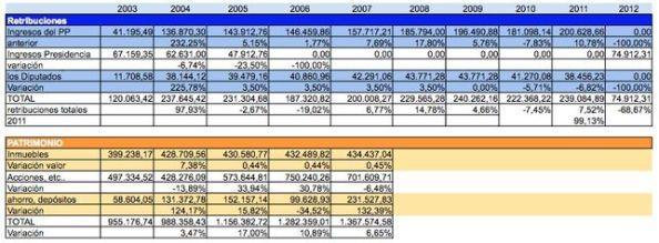 Declaraciones de la renta y patrimonio de Mariano Rajoy