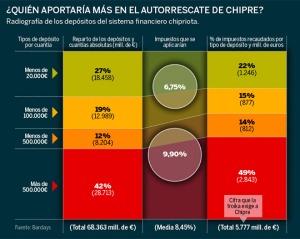 Peso del ahorro chpriota por franjas