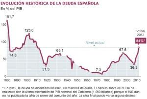 Historia de la Deuda Pública de España (1880-2012