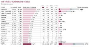 Deudas por CCAA de España