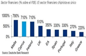 Peso del sector financiero de Chipre