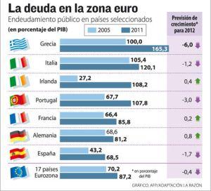 Deuda de los países de la Eurozona