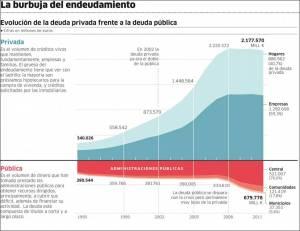 Evolución de la deuda pública y privada de España