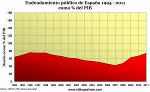 Deuda Pública de España 1994-2011