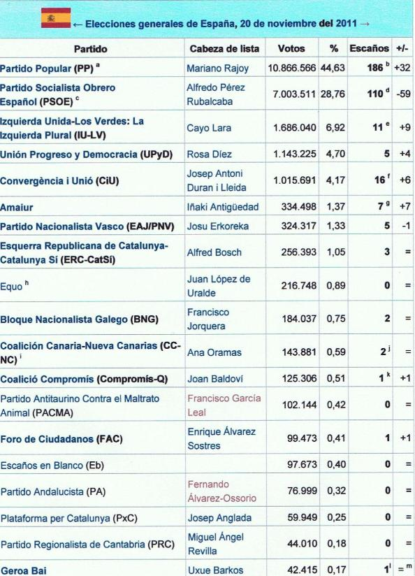 Elecciones Generales 2011
