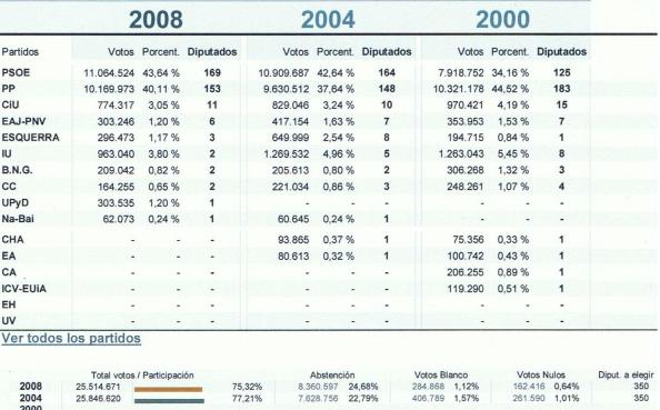 Elecciones Generales 2008-2004-2000