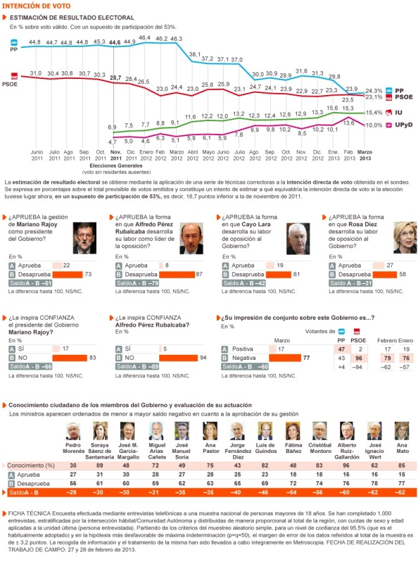 """Encuesta, domingo, 3 de marzo 2013, publicado por el diario """"El País""""."""