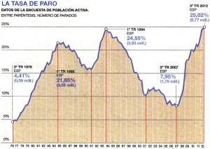Tasa de paro desde 1976 al 3ª Trimestre 2012
