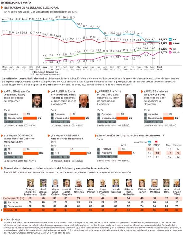 La volatilidad del voto