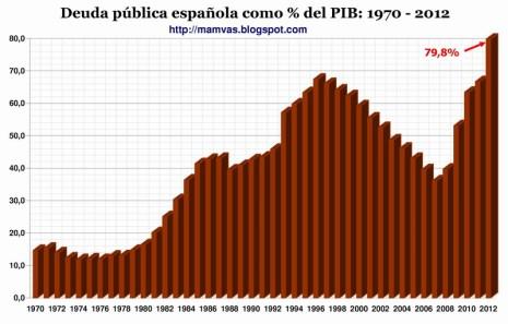 Deuda Publica española 1970-2012