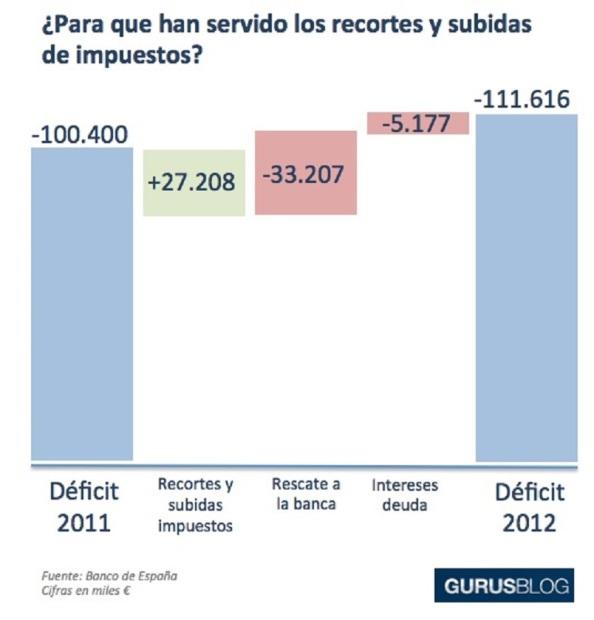 Déficit 2011 2012