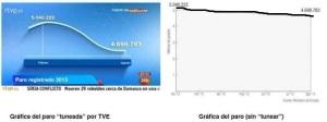 El gráfico de la curva sobre el paro distorsionada por TVE. Al lado, la real