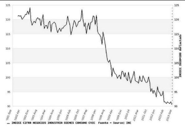 Índice cifra de negocios industria bienes de consumo Sept 2011-Sept 2013