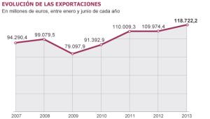 Evolición de las exportaciones (junio 2007-2013)