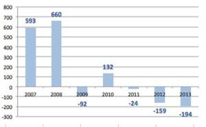 Caida de la población activa en España desde el 2007 al tercer trimestre del 2013