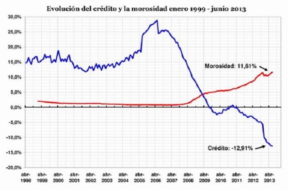 Al no haber consumo ni producción, la morosidad del antiguo crédito, ya va por el 13%, sigue en ascenso y los crtéditos nuevos a concederse siguen sin aparecer. Es la pescadilla que se muerde la cola.
