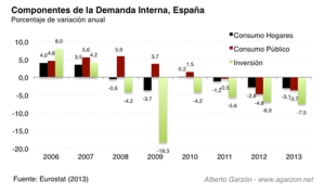 La demanda interna, cada vez por el subsuelo