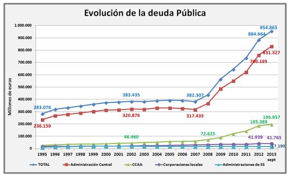 Con la caída de empleo y la producción, caen los ingresos públicos, por más subida de impuestos que se efectúen, sube el défict público de las administraciones