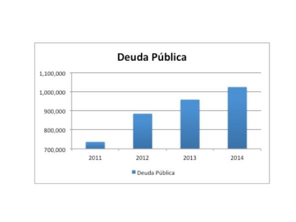 Con el aumento del déficit presupuestario de las administraciones públicas, surge la deuda pública que ha de financiarse con gastos financieros para pagar los intereses más su amortización, detraen dinero para la actividad productiva y para gastos sociales. Los gastos financieros han pasado en España en pocos años de significar 6000 millones de euros a 39.000 que serán los del 2013.  evolución de la Deuda Pública española