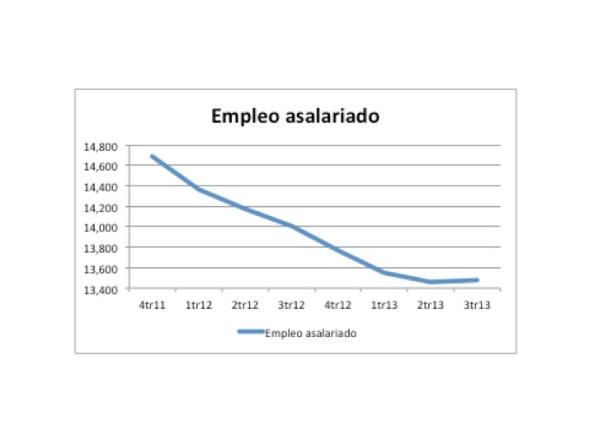 Caida de la remuneración del empleo asalariado.