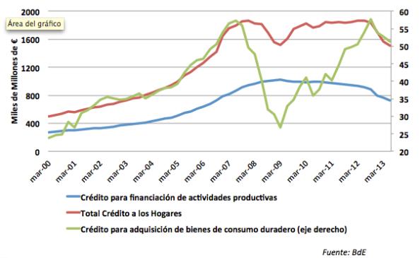 Evolución del crédito desde el año 2000. Sin crédito no hay actividad productiva.