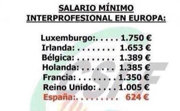 Y para no salir del hoyo del consumo se ha vuelto a congelar el Salario Mínimo Interprofesional. Comparativo el salario mínimo entre paises de la UE, sin incluir las subidas que están realizando en estas fechas los paises que aparecen