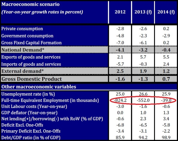 Mientras el Gobierno de Rajoy sigue vendiendo la propaganda de que ya se está creando empleo, en los propios presupuestos del Espado 2014, en el cuadro que realiza ante los inversores, España segiuirá perdiendo empleo. macroeconómico que hace la prensa económica anglosajona