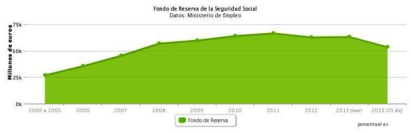 Gracias a la existencia del Fondo de Reserva que había asegurado la herencia recibida del Gobierno Zapatero, uno de sus aciertos frente a otros infortunios, está dando lugar a poder cubrir e esta etapa de Gobierno Rajoy, las prestaciones haciendo bajar la cuantía de dichos fondos.