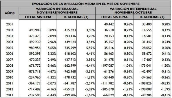 Evolución de los cotizantes a la Seguridad Social de Noviembre del 2001 al mismo mes del 2013. Se comprobará que el año 2012 de Rajoy representó la mayor pédida de afiliados tan solo superado por el año 2009 donde se produjo el crack de la burbuja inmobiliaria y este segundo año del Gobierno PP se equipara a lo que se perdiera en el 2010, y lógicamente lloviendo sobre mojado, sobre más parados. Ello conlleva la merma en la financiación del sistema público de prestaciones, como a continuación se puede observar