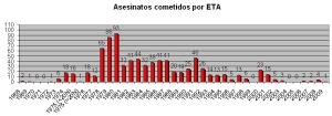 Los asesinatos de ETA. Se percibe su aumento en las fechas del Golpe del 23F lo que da idea también del ambiente existente por los nostálgicos del retorno a una Dictadura