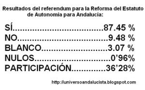 Resultados de ese referéndum