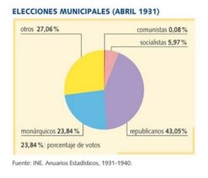 Resiltados elecciones municipales 12.04.1931