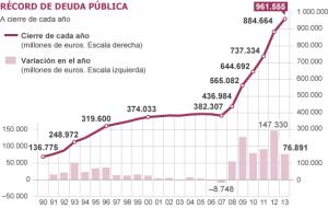 La Deuda Pública batiendo con Rajoy récord histórico