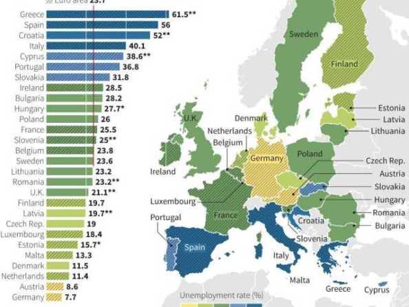 En el desempleo juvenil, también España a la cabeza tras Grecia.