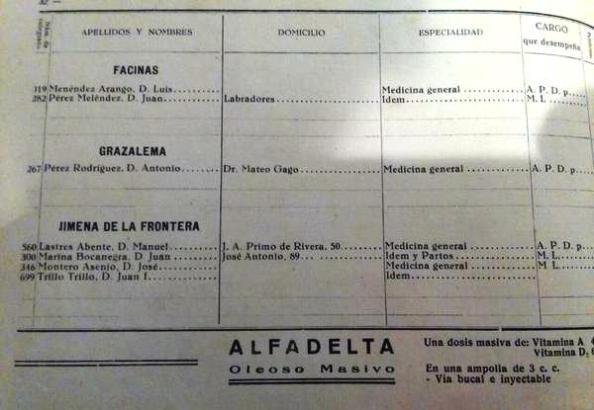 Inventario de médicos en 1950 en la provincia de Cádiz