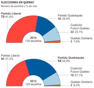 El retroceso independentista en Quebec