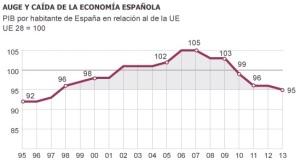 Auge y caída de la economía española (1995 al 2013) Gráfico Cuadrado Roura