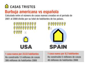 Casas construidas en España  y en USA