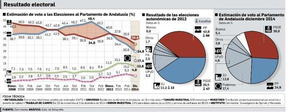 Encuesta del grupo Joly para Andalucía. Publicada 14.12.2014