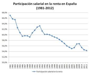 Participación salarial en la renta