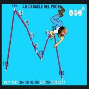 Un agónico Rubalcaba sin credibilidad, incapaz de corregir el hundimiento del PSOE