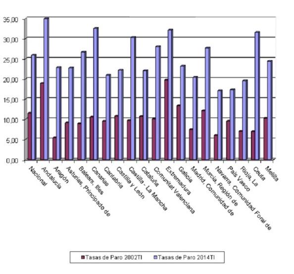 Evolución de las tasas de paro de las distintas CCAA (2002-2014 primer trimestre) La media de la Eurozona era del 11,5 y de la UE28 del 10,2