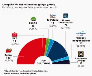 La contundente victoria de Syriza, hace que ya nada sea igual. En España ha sido una derrota de Rajoy. Lamentablemente por las críticas del PSOE, se suma a esa debacle y hace recordar demasiado al ya minúsculo PASOK