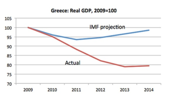 He aquí la proyección que hizo el FMI (IMF) del PIB en Grecia cuando