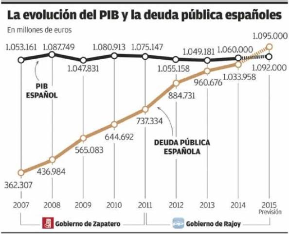 Evolución de la deuda pública española. Rajoy, la ha subido en tan solo cuatro años en 357.000 millones de euros, un 35% de nuestro PIB. Hay que remontarse a principios del siglo XX por la pérdida de las guerras de Cuba y Filipinas para encontrar un punto de equiparación tan tremendo.