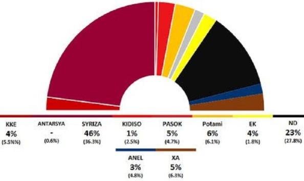 Parece que en nada ha afectado el enorme capital que aun conserva Syriza tras el referéndum y conocerse la estrategia de negociación para llegar a un acuerdo con el Eurogrupo (Hecha pública, 10 de julio 2015)