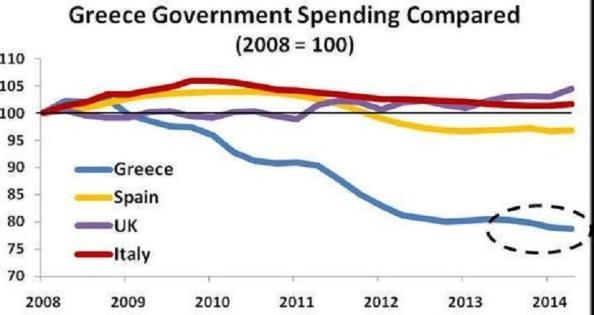 El gasto público en Grecia en comparación con Gran Bretaña, Itañia