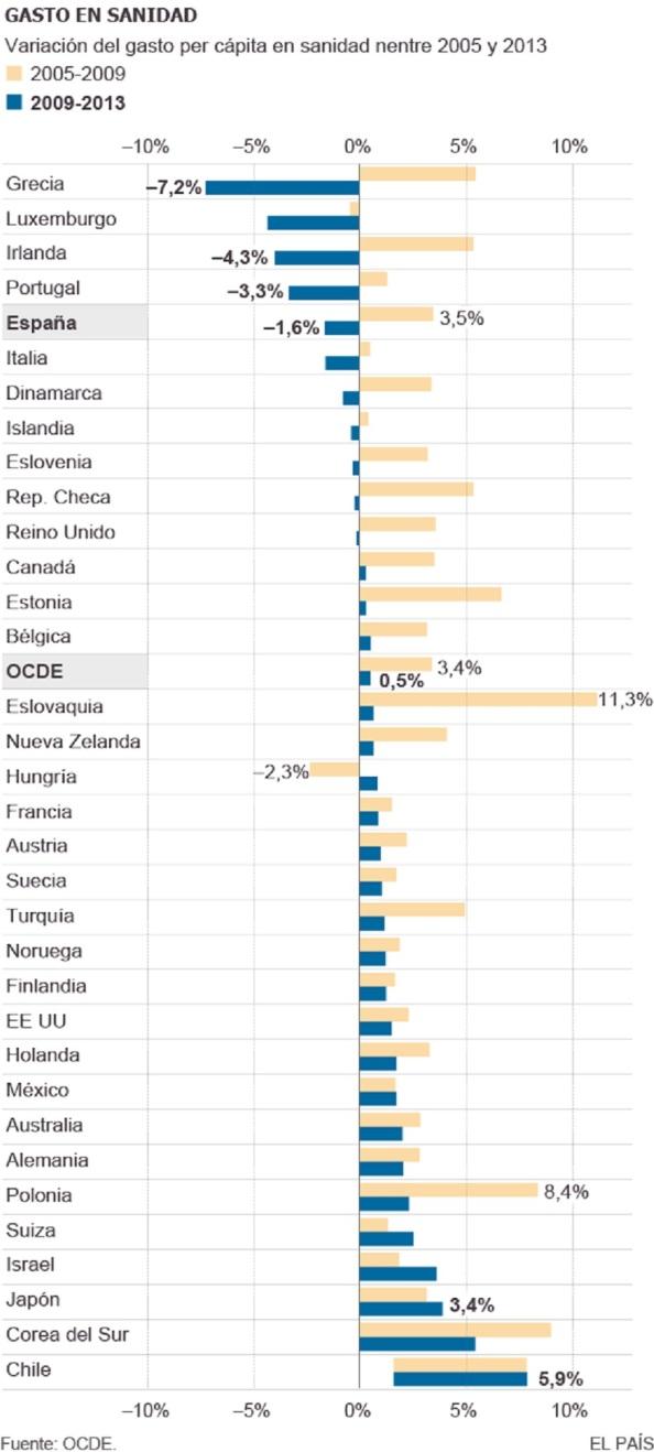 Gastos sanitarios de los países de la OCDE, antes y posterior a la crisis. Grecia aparece destacada en los recortes habidos.